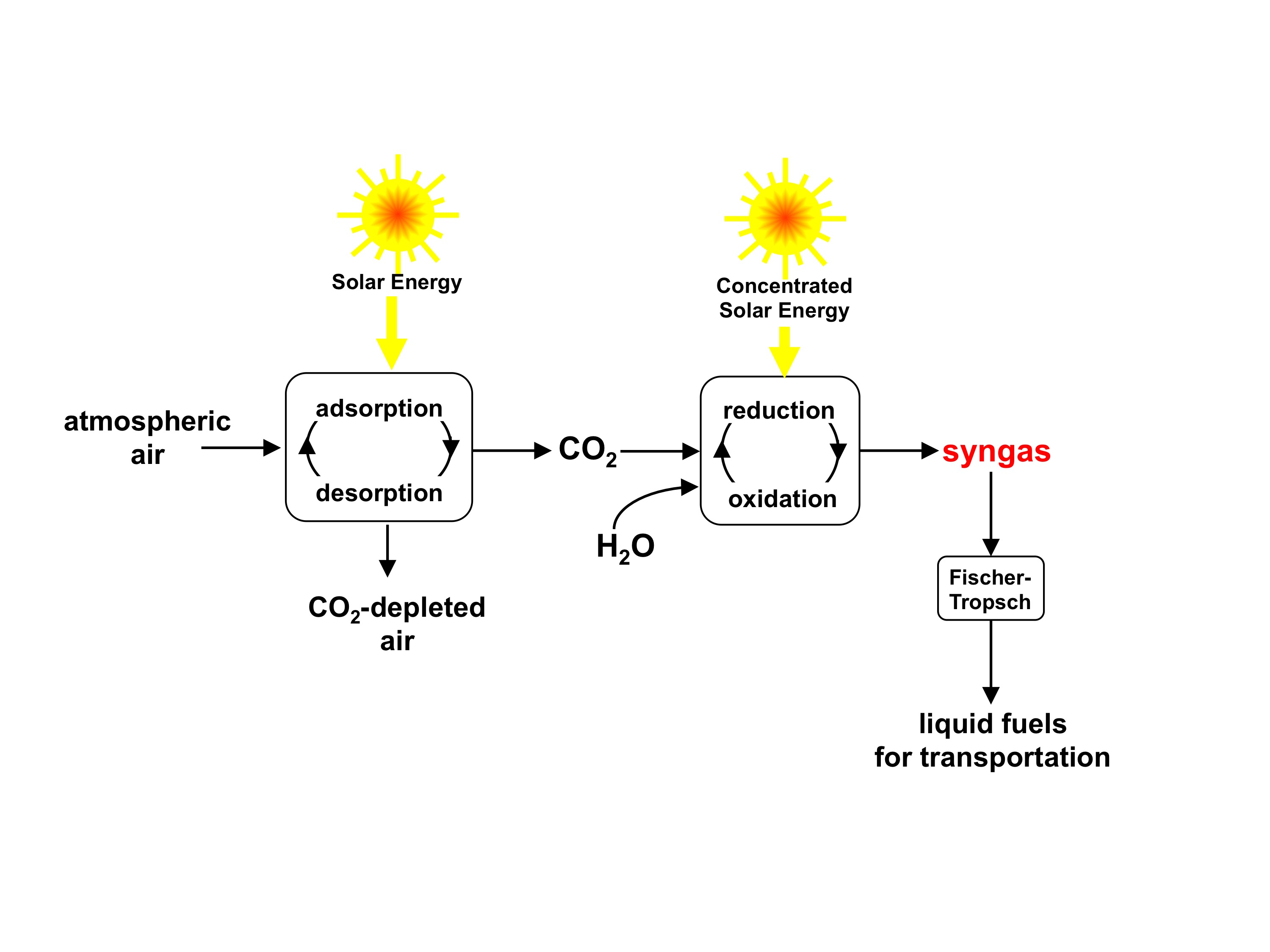 Environmentally Friendly Capturing Of Co2 From The Air