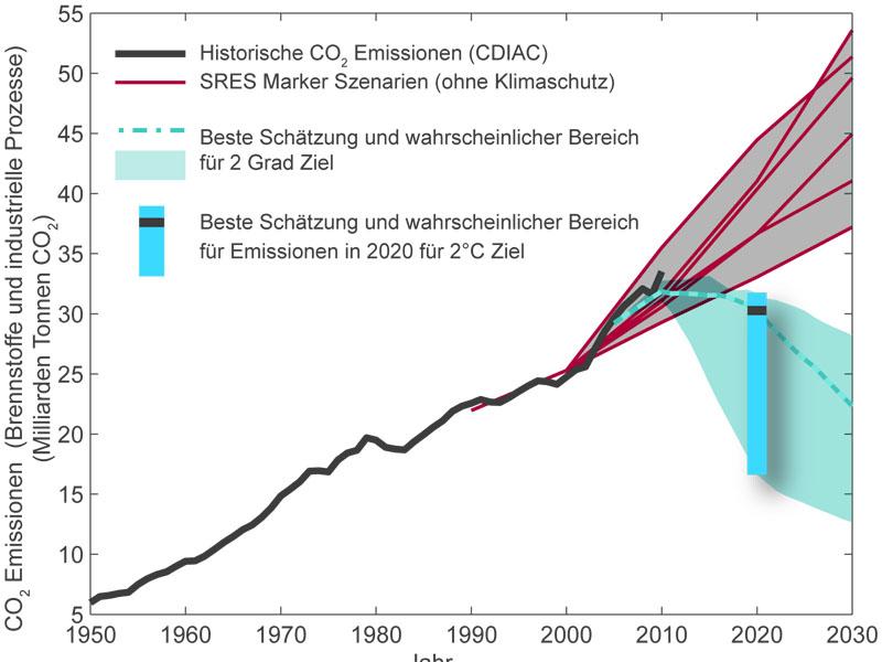 letzte chance für verbindliche treibhausgas-reduktionen?, Hause ideen